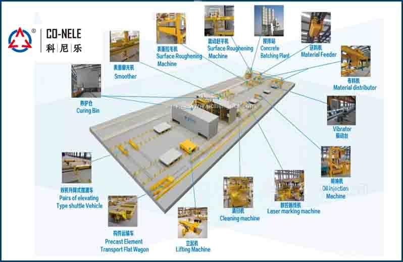 Precast concrete component is how produced?
